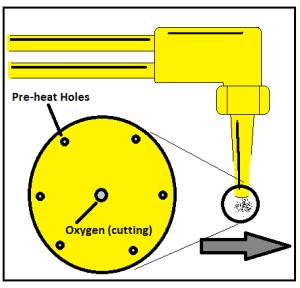 Tip orientation